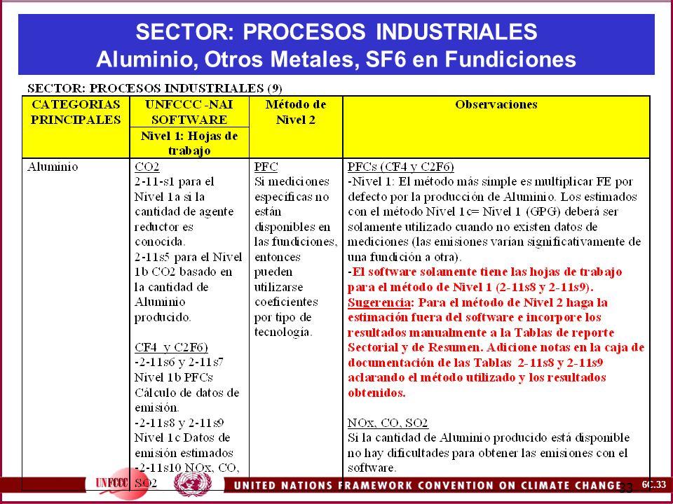 6C.33 33 SECTOR: PROCESOS INDUSTRIALES Aluminio, Otros Metales, SF6 en Fundiciones