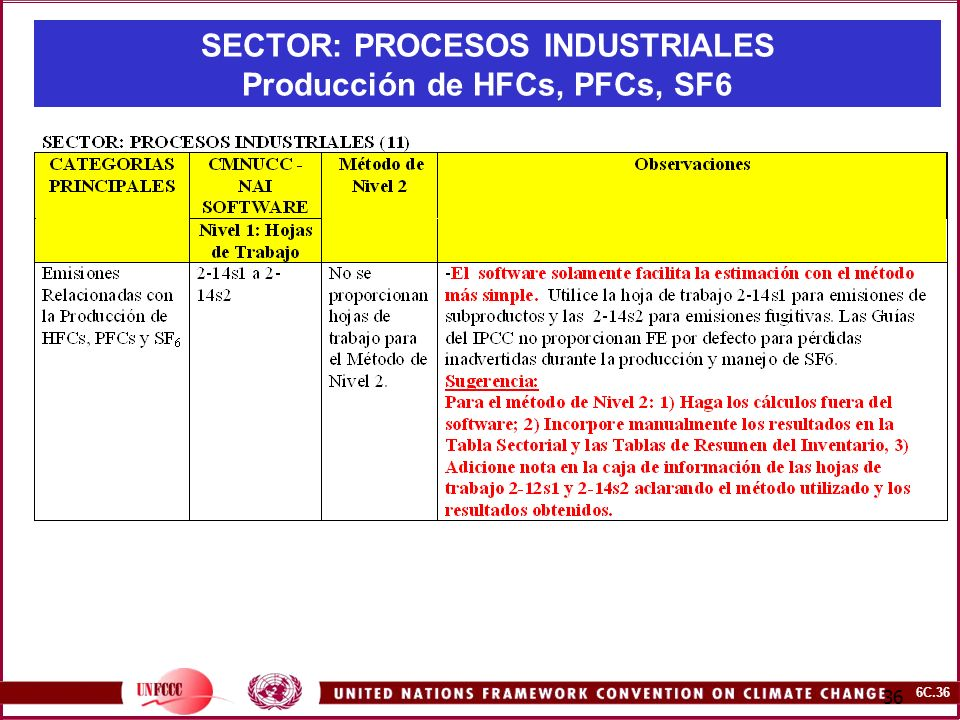 6C.36 36 SECTOR: PROCESOS INDUSTRIALES Producción de HFCs, PFCs, SF6