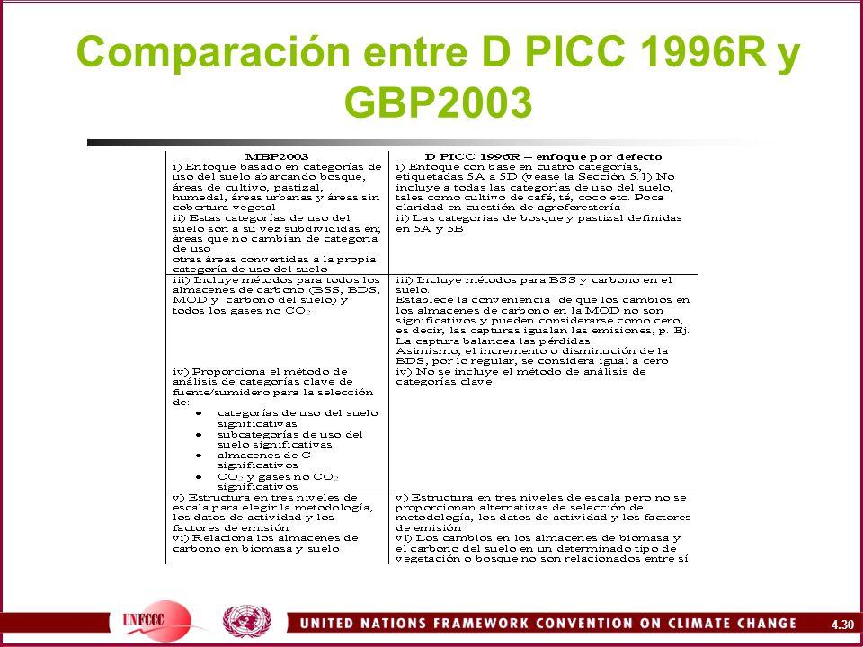 4.30 Comparación entre D PICC 1996R y GBP2003