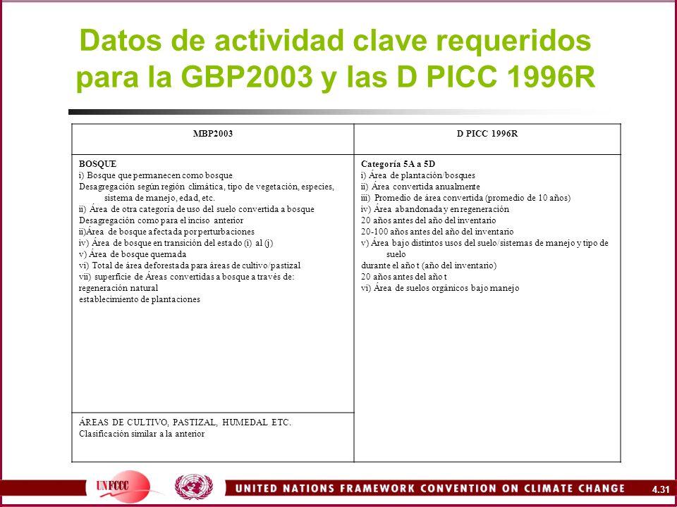 4.31 Datos de actividad clave requeridos para la GBP2003 y las D PICC 1996R MBP2003D PICC 1996R BOSQUE i) Bosque que permanecen como bosque Desagregac