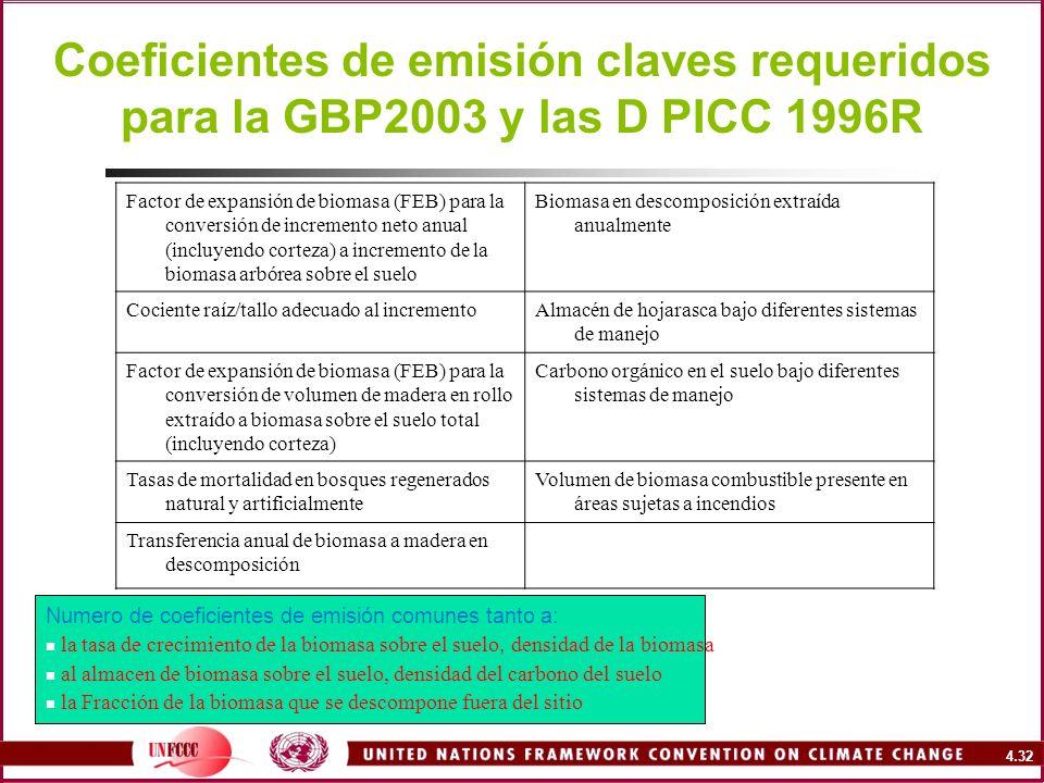 4.32 Coeficientes de emisión claves requeridos para la GBP2003 y las D PICC 1996R Numero de coeficientes de emisión comunes tanto a: la tasa de crecim