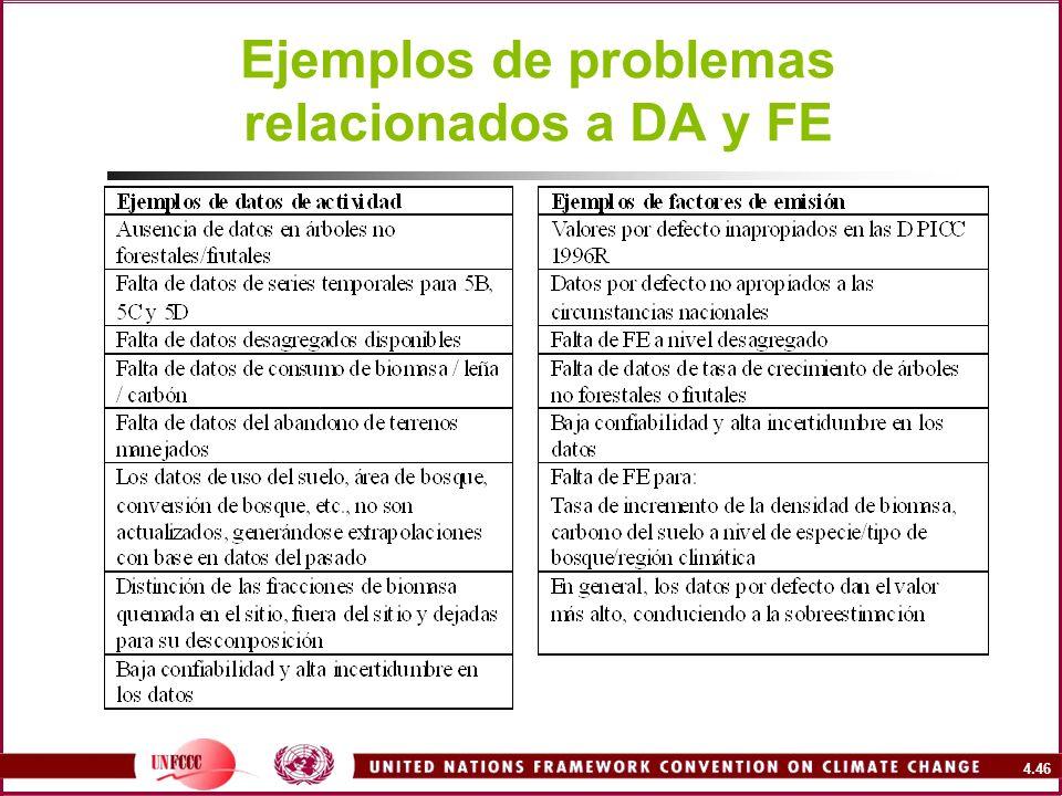 4.46 Ejemplos de problemas relacionados a DA y FE