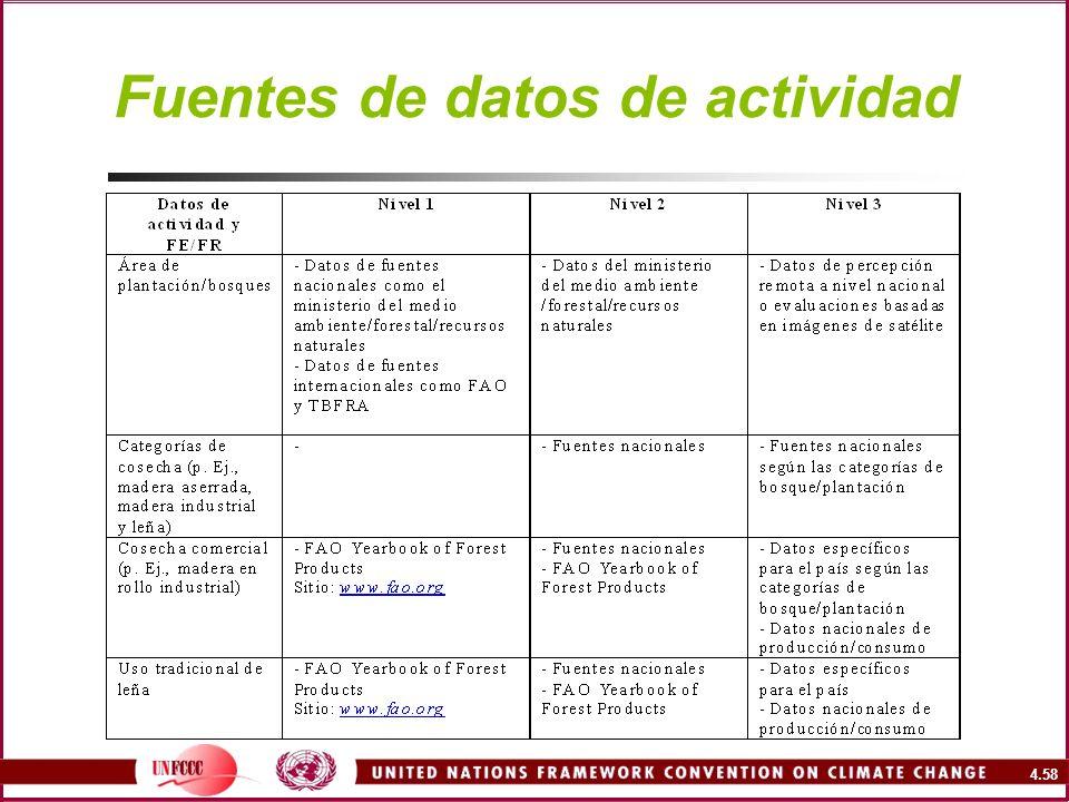 4.58 Fuentes de datos de actividad