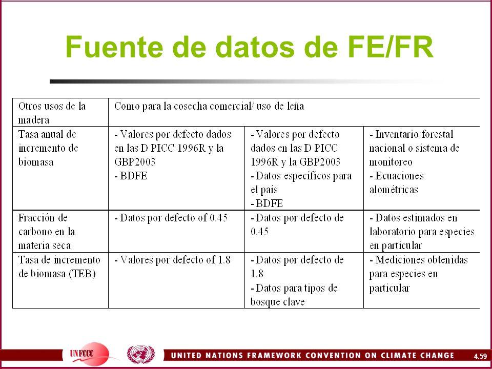 4.59 Fuente de datos de FE/FR