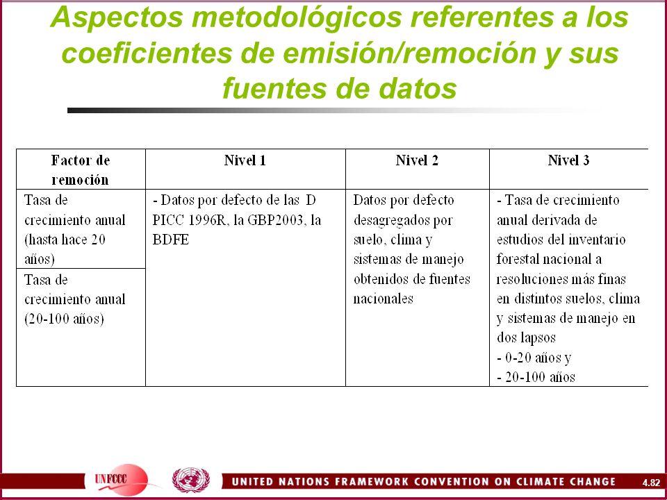 4.82 Aspectos metodológicos referentes a los coeficientes de emisión/remoción y sus fuentes de datos