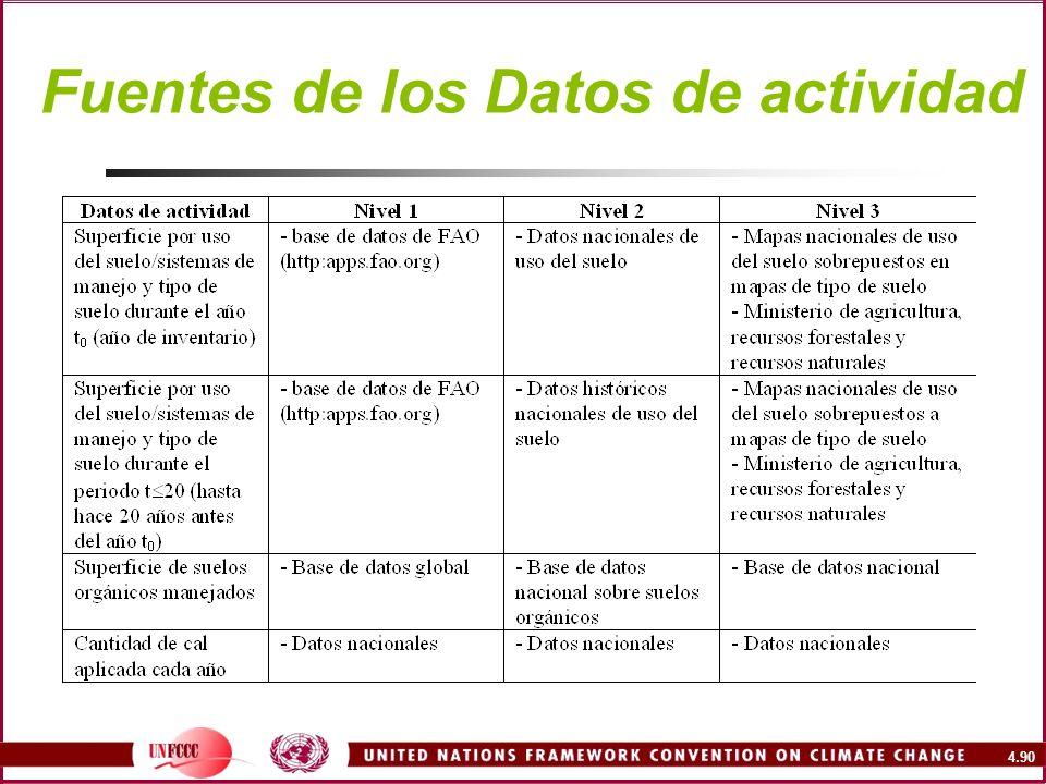 4.90 Fuentes de los Datos de actividad