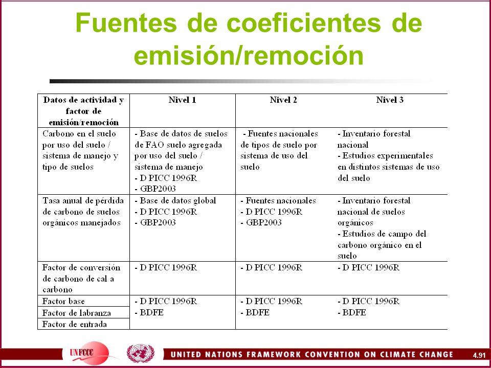4.91 Fuentes de coeficientes de emisión/remoción