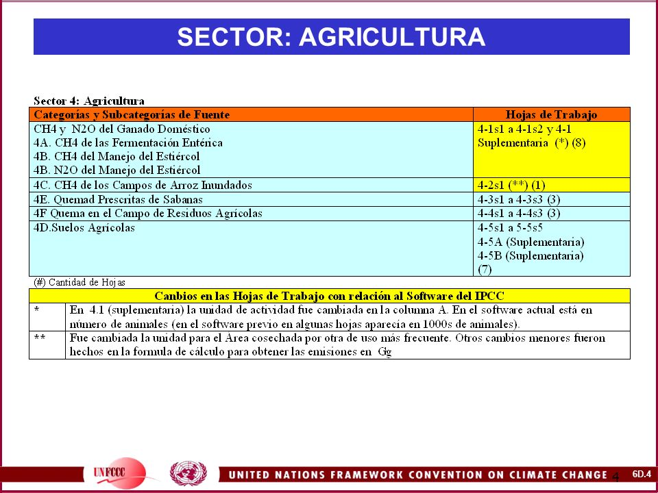 6D.15 15 SECTOR: AGRICULTURA Ejercicio 4.1: Emisiones de CH4 del Cultivo del Arroz (III) Pasos 1.Abra el software y seleccionen en el sector Agricultura las hojas de trabajo 4-2s1 Emisiones de CH4 desde campos de arroz anegados.