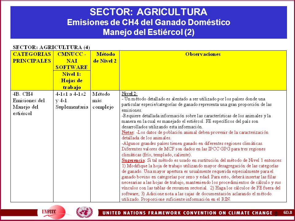 6D.9 9 SECTOR: AGRICULTURA Emisiones de N2O del Ganado Doméstico. Manejo del Estiércol (1)