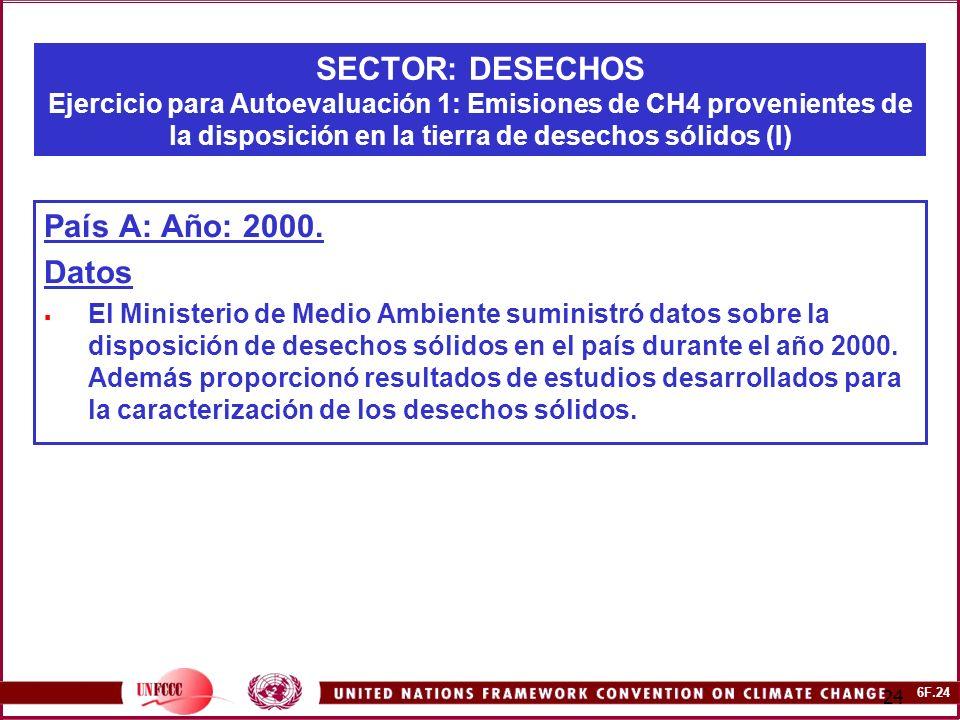6F.24 24 SECTOR: DESECHOS Ejercicio para Autoevaluación 1: Emisiones de CH4 provenientes de la disposición en la tierra de desechos sólidos (I) País A: Año: 2000.