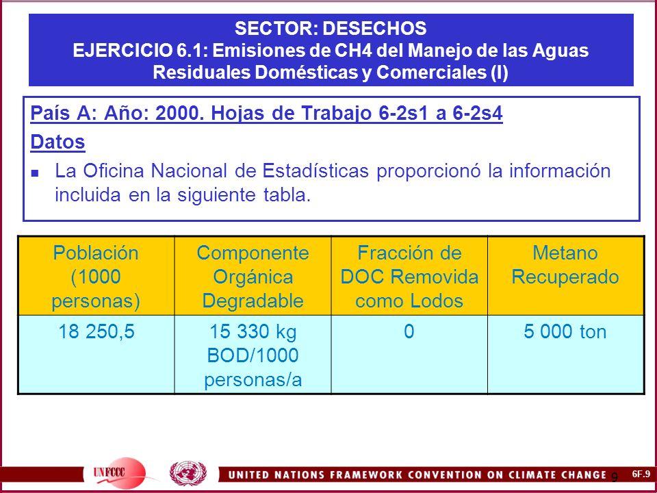 6F.9 9 SECTOR: DESECHOS EJERCICIO 6.1: Emisiones de CH4 del Manejo de las Aguas Residuales Domésticas y Comerciales (I) País A: Año: 2000.