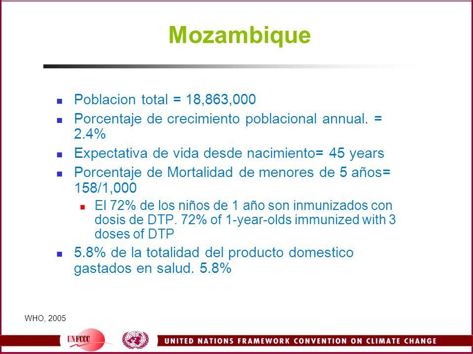 Mozambique Poblacion total = 18,863,000 Porcentaje de crecimiento poblacional annual. = 2.4% Expectativa de vida desde nacimiento= 45 years Porcentaje