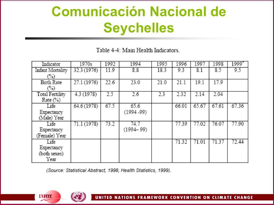 Comunicación Nacional de Seychelles