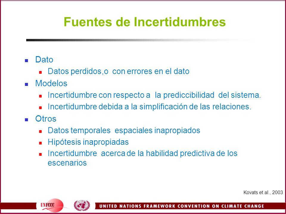 Fuentes de Incertidumbres Dato Datos perdidos,o con errores en el dato Modelos Incertidumbre con respecto a la prediccibilidad del sistema. Incertidum