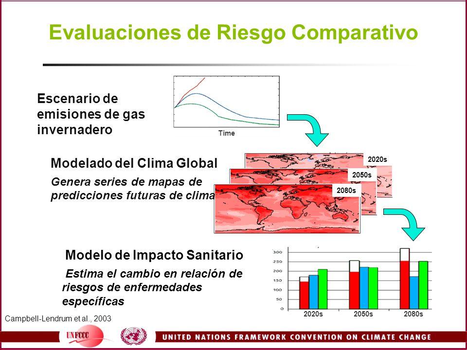 Evaluaciones de Riesgo Comparativo 2020s 2050s 2080s Escenario de emisiones de gas invernadero Modelado del Clima Global Genera series de mapas de pre