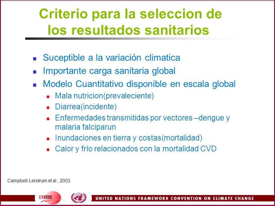 Criterio para la seleccion de los resultados sanitarios Suceptible a la variación climatica Importante carga sanitaria global Modelo Cuantitativo disp