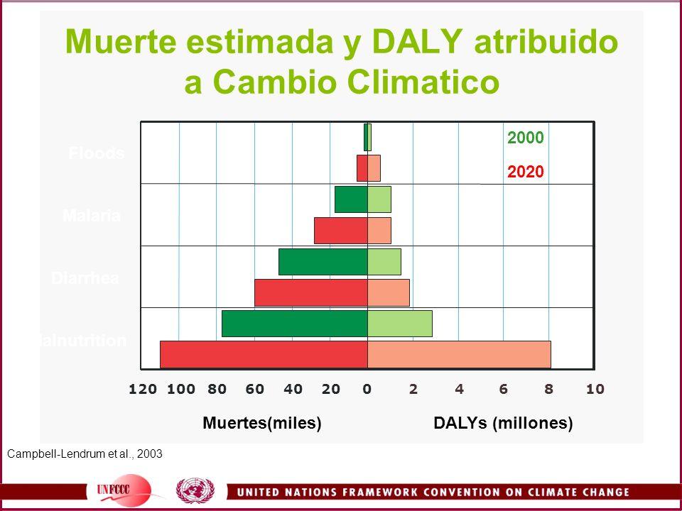 Floods Malaria Diarrhea Malnutrition 020406080100120246810 DALYs (millones)Muertes(miles) 2000 2020 Muerte estimada y DALY atribuido a Cambio Climatic
