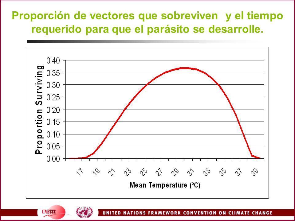 Proporción de vectores que sobreviven y el tiempo requerido para que el parásito se desarrolle.