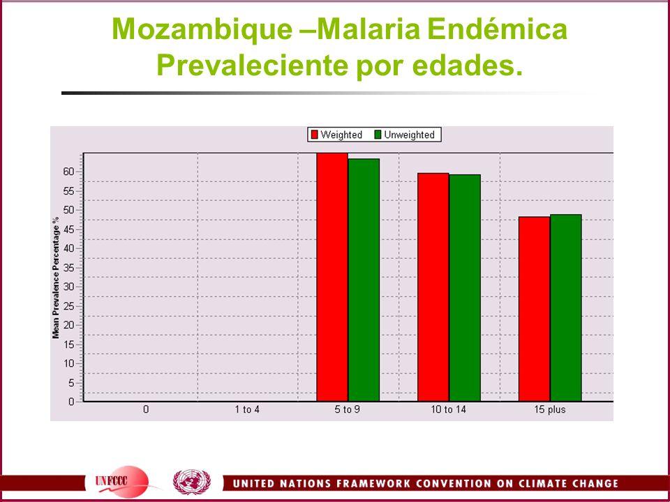 Mozambique –Malaria Endémica Prevaleciente por edades.