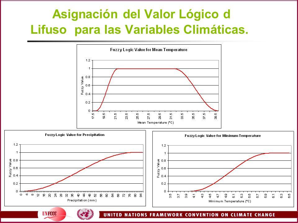 Asignación del Valor Lógico d Lifuso para las Variables Climáticas.
