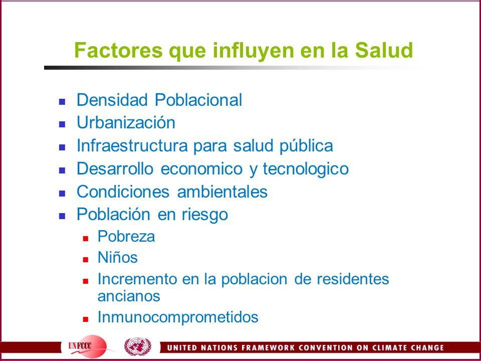 Factores que influyen en la Salud Densidad Poblacional Urbanización Infraestructura para salud pública Desarrollo economico y tecnologico Condiciones