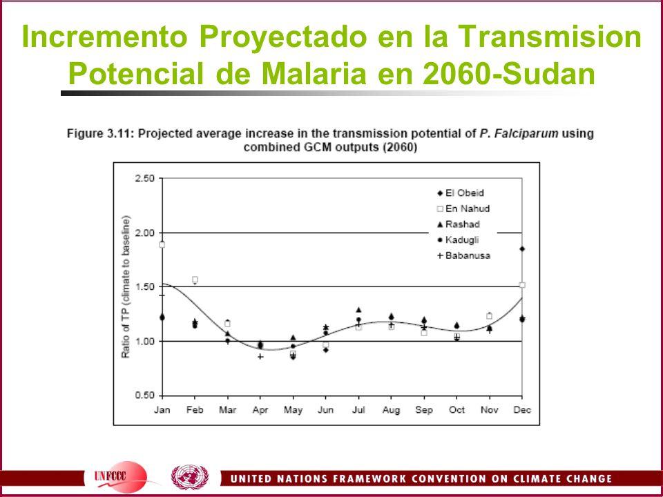 Incremento Proyectado en la Transmision Potencial de Malaria en 2060-Sudan