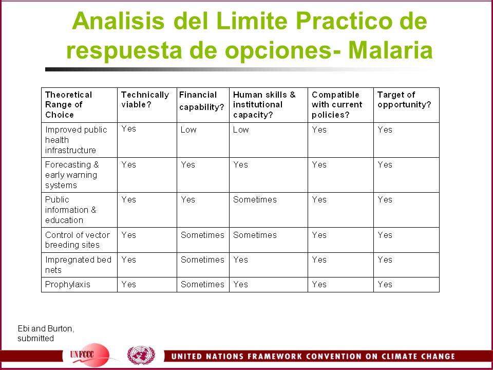 Analisis del Limite Practico de respuesta de opciones- Malaria Ebi and Burton, submitted