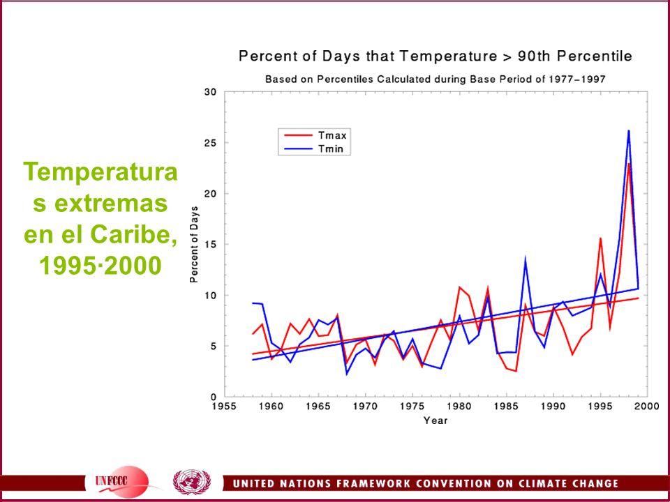 Metodos Línea de base climatológica determinada COSMIC fue utilizado para generar escenarios específicos de cambio climático en Zimbawe, los cambios fueron adheridos a la línea de base climatológica.