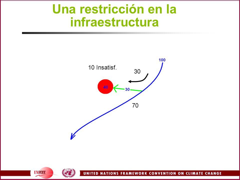 Una restricción en la infraestructura 70 30 10 Insatisf.
