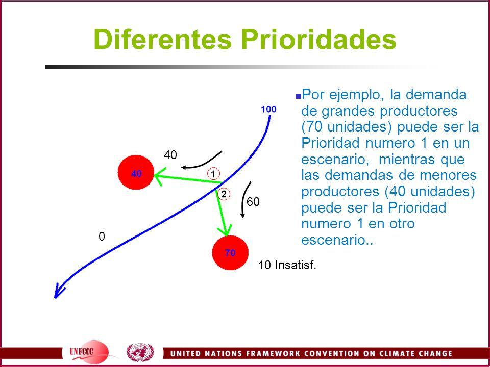 0 40 60 10 Insatisf. Diferentes Prioridades Por ejemplo, la demanda de grandes productores (70 unidades) puede ser la Prioridad numero 1 en un escenar