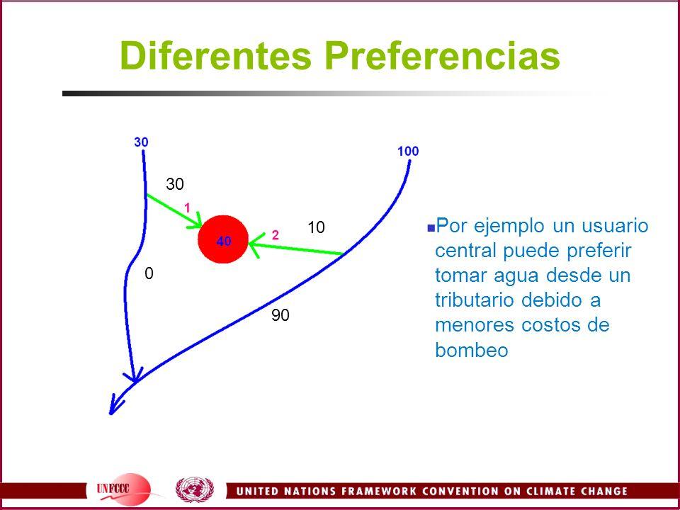 30 10 90 0 Diferentes Preferencias Por ejemplo un usuario central puede preferir tomar agua desde un tributario debido a menores costos de bombeo