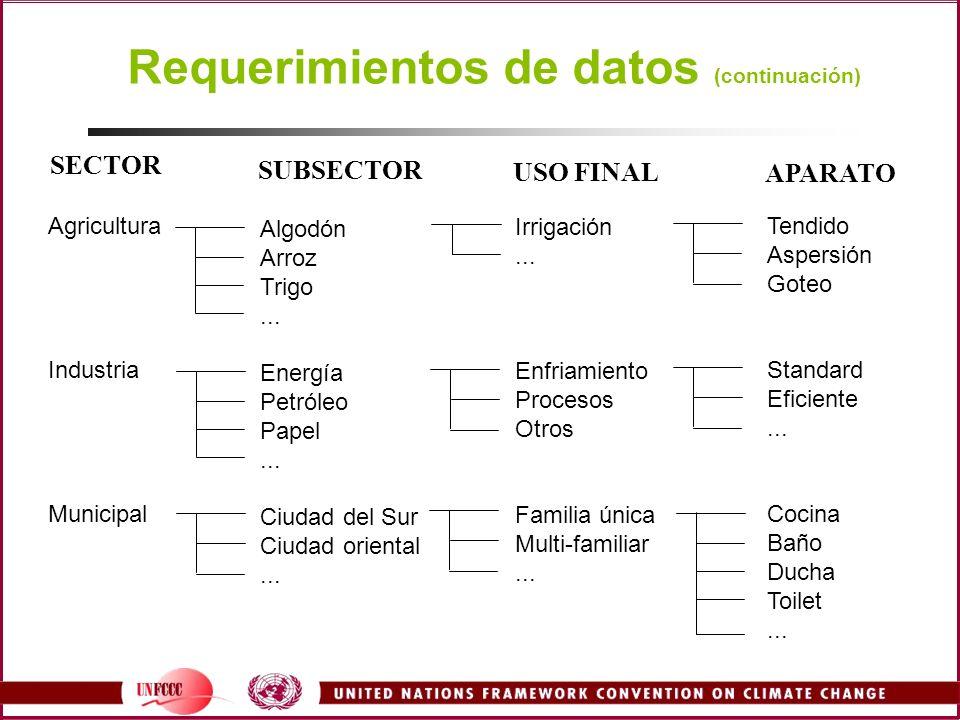 Requerimientos de datos (continuación) Agricultura Industria Municipal Algodón Arroz Trigo... Energía Petróleo Papel... Ciudad del Sur Ciudad oriental