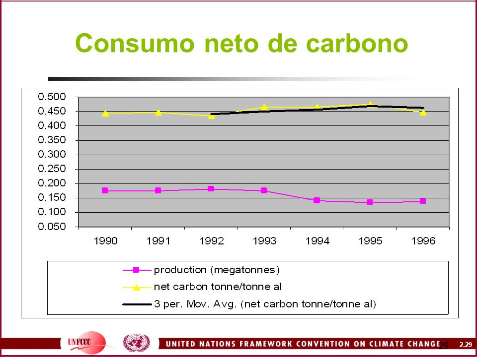 2.29 29 Consumo neto de carbono