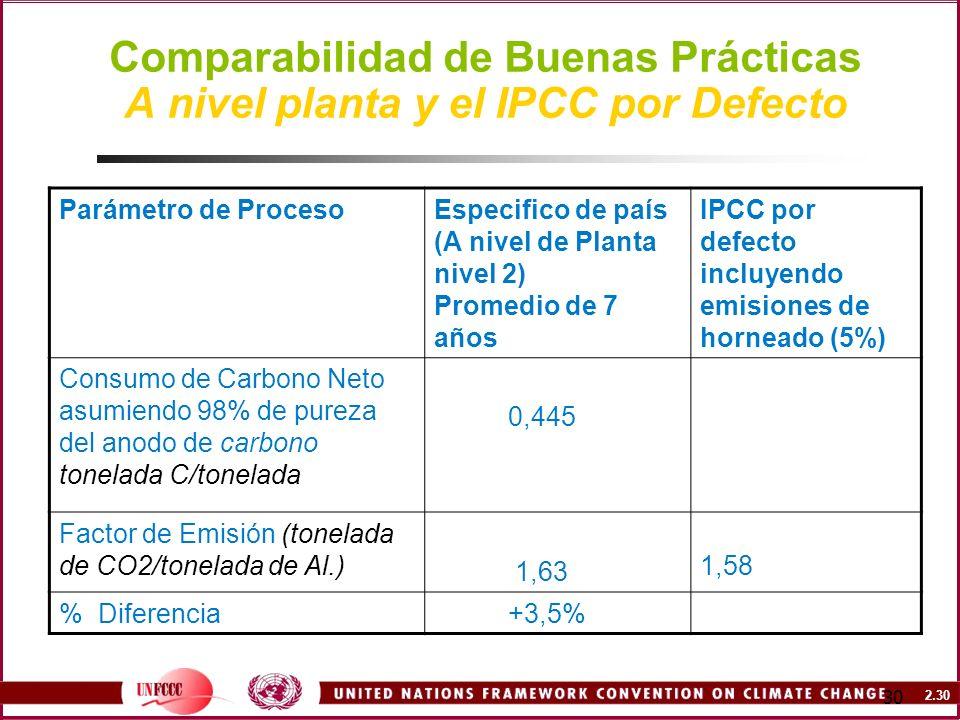 2.30 30 Comparabilidad de Buenas Prácticas A nivel planta y el IPCC por Defecto Parámetro de ProcesoEspecifico de país (A nivel de Planta nivel 2) Pro