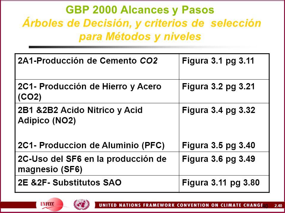 2.40 40 GBP 2000 Alcances y Pasos Árboles de Decisión, y criterios de selección para Métodos y niveles 2A1-Producción de Cemento CO2Figura 3.1 pg 3.11