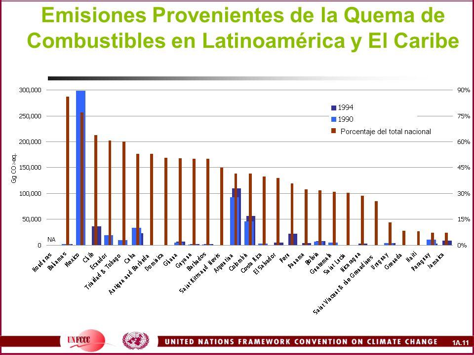 1A.11 Emisiones Provenientes de la Quema de Combustibles en Latinoamérica y El Caribe Porcentaje del total nacional