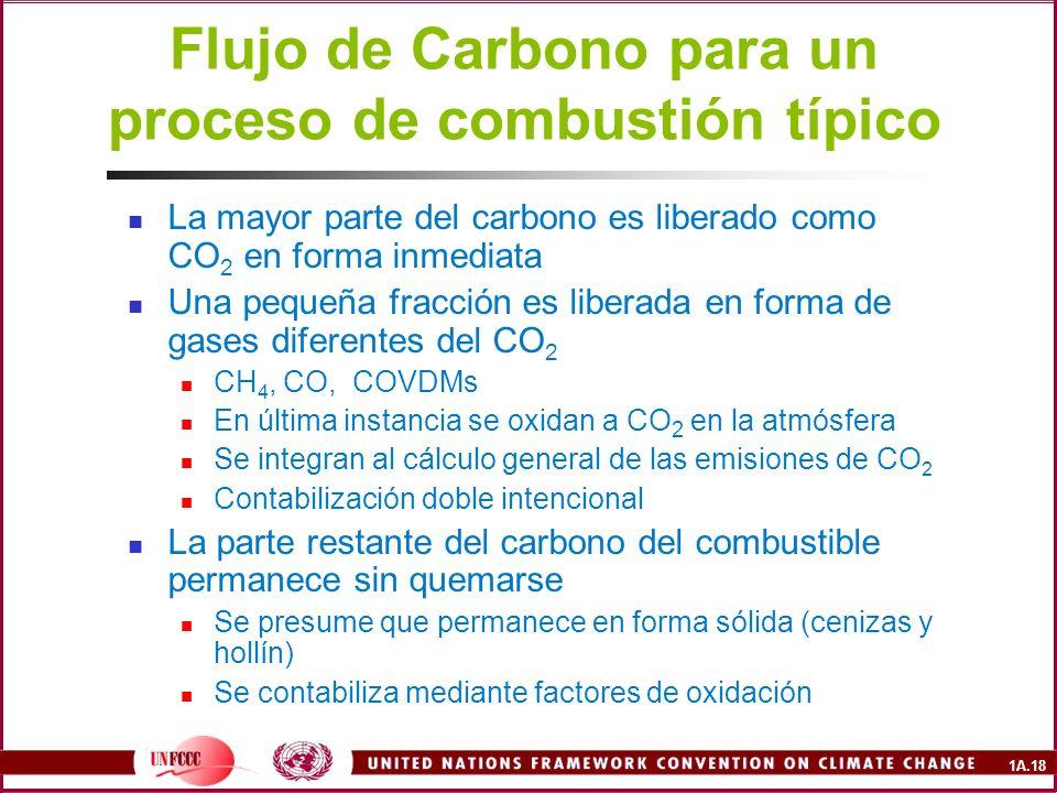 1A.18 Flujo de Carbono para un proceso de combustión típico La mayor parte del carbono es liberado como CO 2 en forma inmediata Una pequeña fracción e