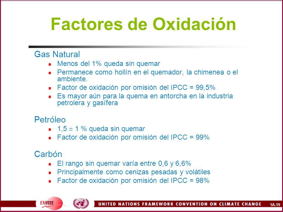 1A.19 Factores de Oxidación Gas Natural Menos del 1% queda sin quemar Permanece como hollín en el quemador, la chimenea o el ambiente. Factor de oxida