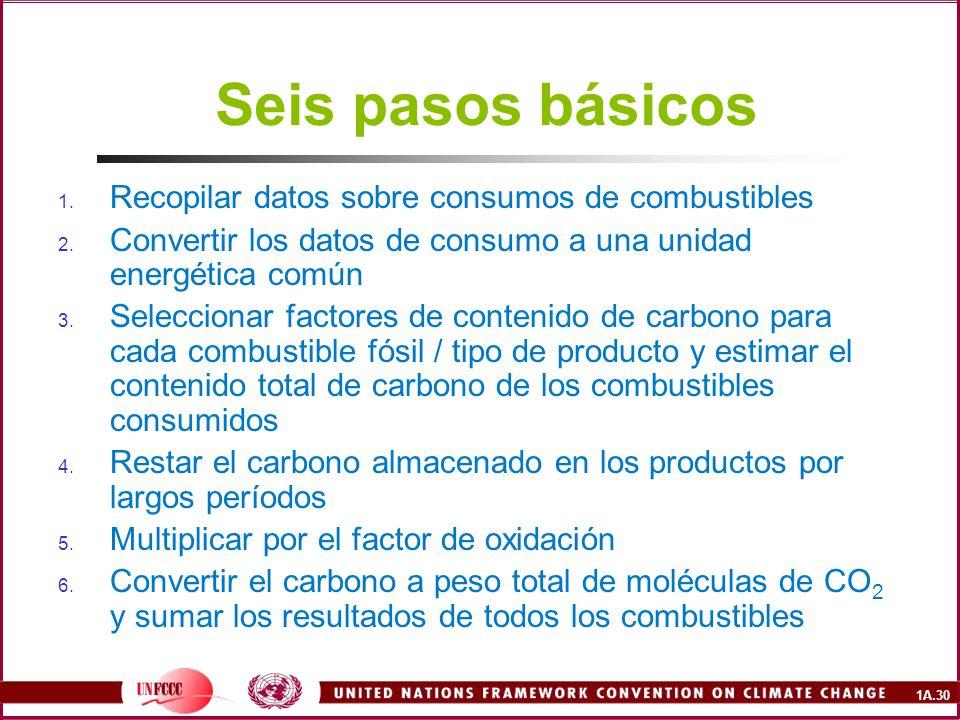 1A.30 Seis pasos básicos 1. Recopilar datos sobre consumos de combustibles 2. Convertir los datos de consumo a una unidad energética común 3. Seleccio