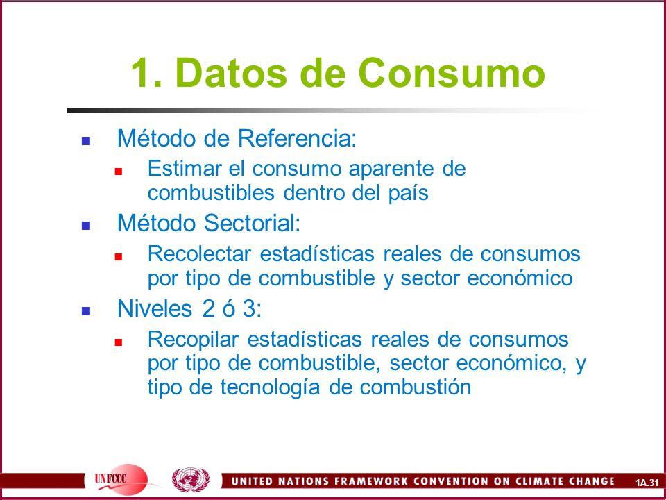1A.31 1. Datos de Consumo Método de Referencia: Estimar el consumo aparente de combustibles dentro del país Método Sectorial: Recolectar estadísticas