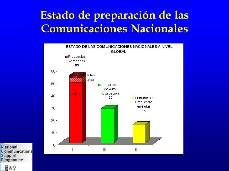 Estado de preparación de las Comunicaciones Nacionales