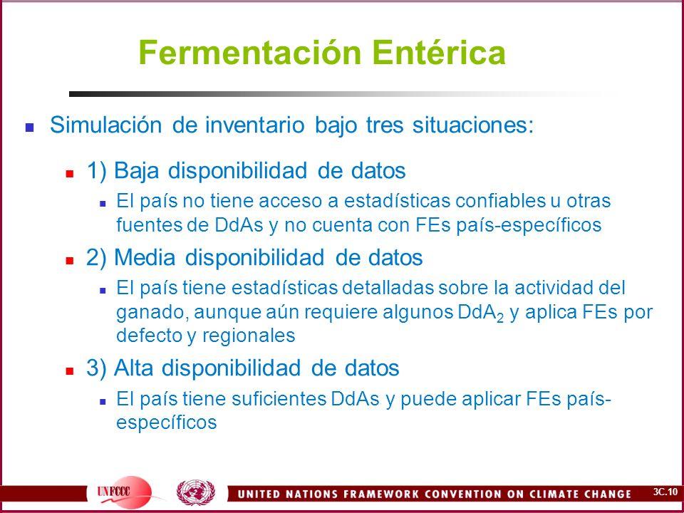 3C.10 Fermentación Entérica Simulación de inventario bajo tres situaciones: 1) Baja disponibilidad de datos El país no tiene acceso a estadísticas con