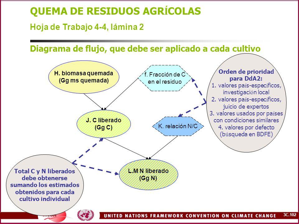3C.102 QUEMA DE RESIDUOS AGR Í COLAS Hoja de Trabajo 4-4, lámina 2 Diagrama de flujo, que debe ser aplicado a cada cultivo H. biomasa quemada (Gg ms q