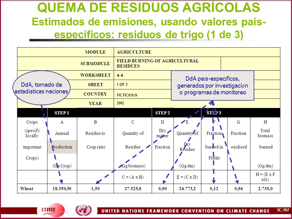 3C.107 QUEMA DE RESIDUOS AGRÍCOLAS Estimados de emisiones, usando valores país- específicos: residuos de trigo (1 de 3) MODULEAGRICULTURE SUBMODULE FI