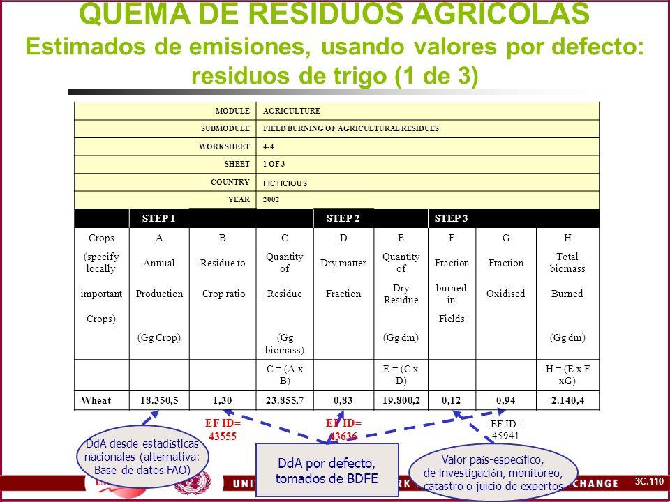 3C.110 QUEMA DE RESIDUOS AGRÍCOLAS Estimados de emisiones, usando valores por defecto: residuos de trigo (1 de 3) DdA desde estad í sticas nacionales