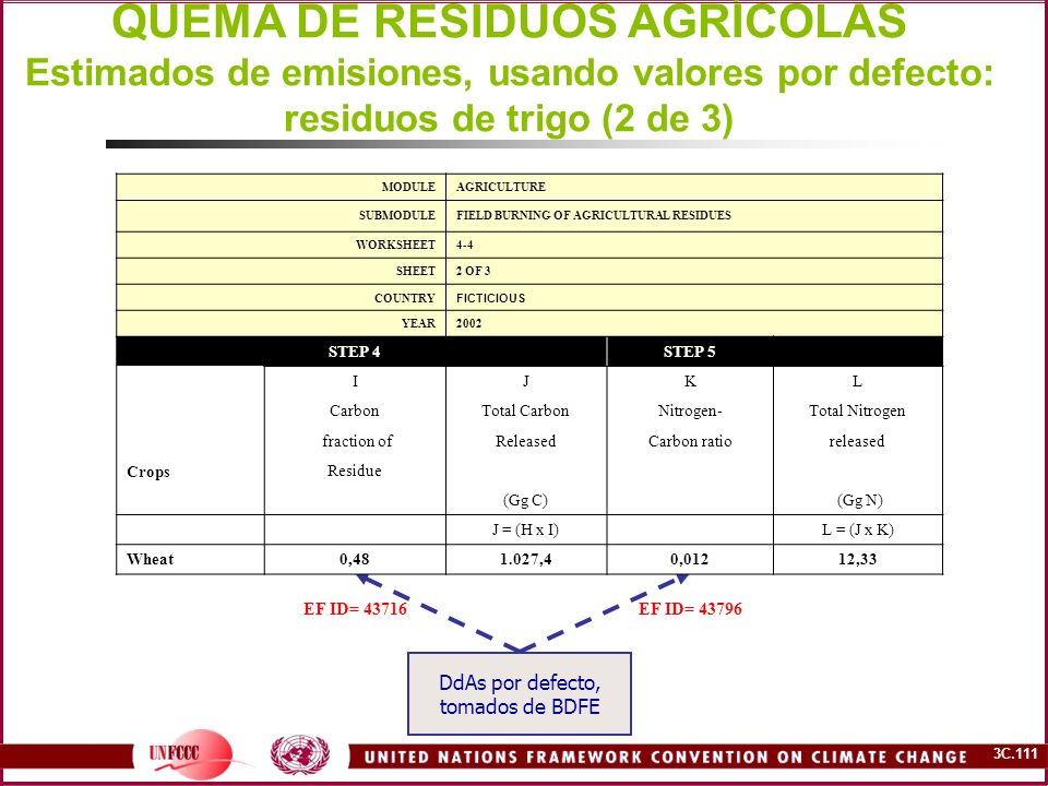 3C.111 QUEMA DE RESIDUOS AGRÍCOLAS Estimados de emisiones, usando valores por defecto: residuos de trigo (2 de 3) DdAs por defecto, tomados de BDFE MODULEAGRICULTURE SUBMODULEFIELD BURNING OF AGRICULTURAL RESIDUES WORKSHEET4-4 SHEET2 OF 3 COUNTRY FICTICIOUS YEAR2002 STEP 4 STEP 5 IJKL CarbonTotal CarbonNitrogen-Total Nitrogen fraction ofReleasedCarbon ratioreleased Crops Residue (Gg C) (Gg N) J = (H x I) L = (J x K) Wheat0,481.027,40,01212,33 EF ID= 43716EF ID= 43796