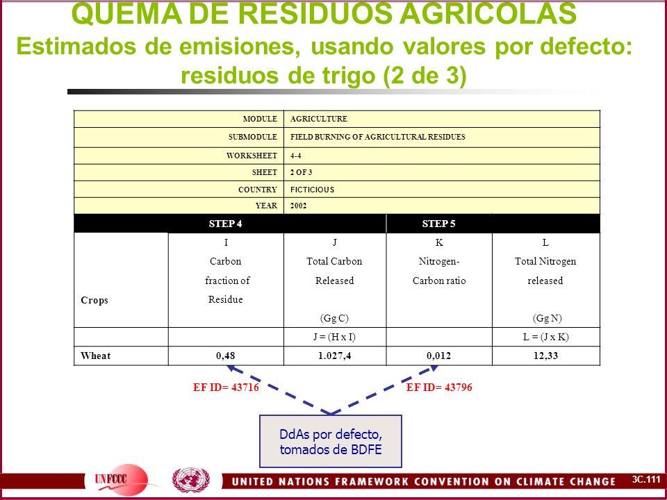 3C.111 QUEMA DE RESIDUOS AGRÍCOLAS Estimados de emisiones, usando valores por defecto: residuos de trigo (2 de 3) DdAs por defecto, tomados de BDFE MO