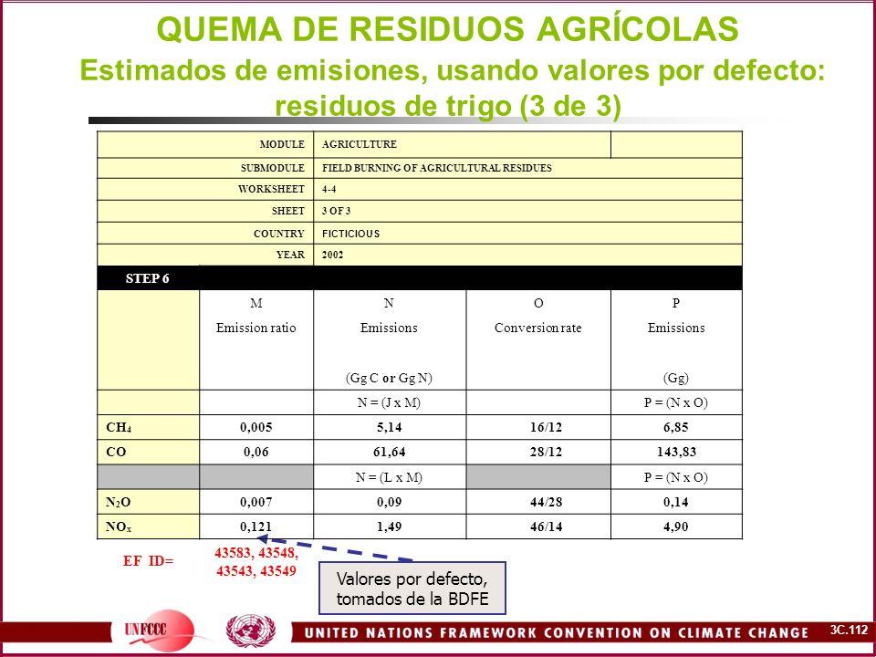 3C.112 QUEMA DE RESIDUOS AGRÍCOLAS Estimados de emisiones, usando valores por defecto: residuos de trigo (3 de 3) Valores por defecto, tomados de la B