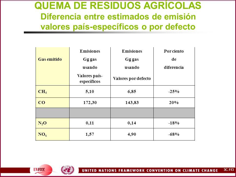 3C.113 QUEMA DE RESIDUOS AGRÍCOLAS Diferencia entre estimados de emisión valores país-específicos o por defecto Emisiones Por ciento Gas emitidoGg gas
