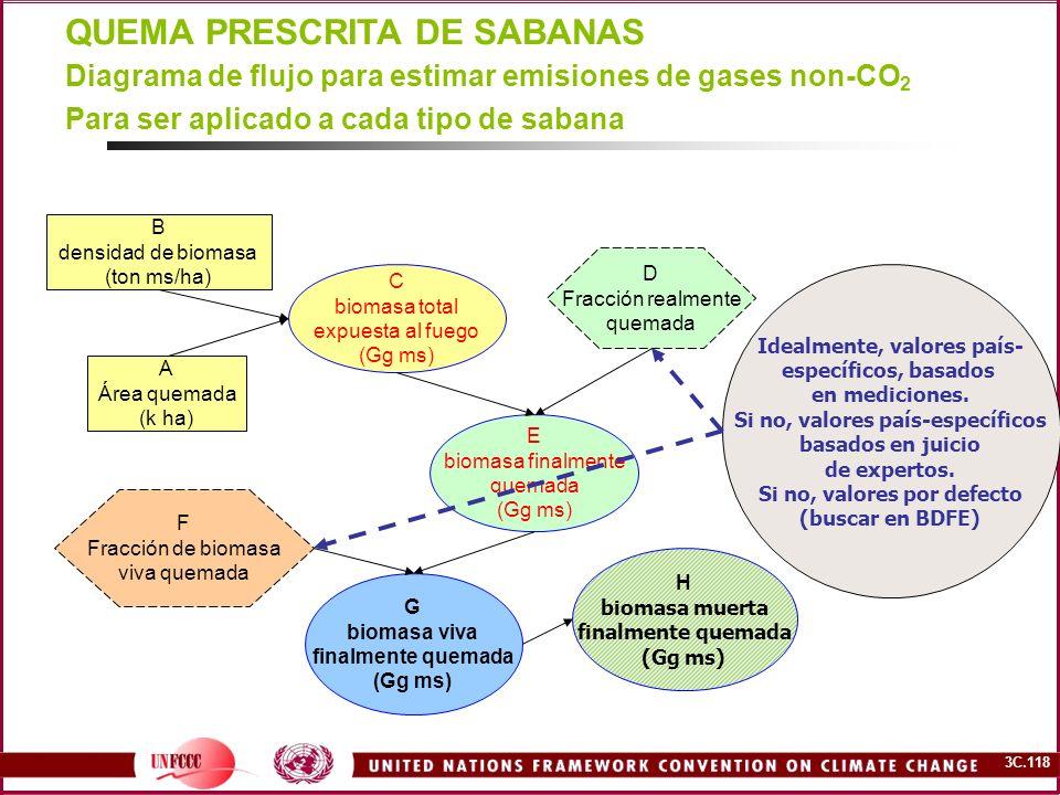 3C.118 QUEMA PRESCRITA DE SABANAS Diagrama de flujo para estimar emisiones de gases non-CO 2 Para ser aplicado a cada tipo de sabana B densidad de bio